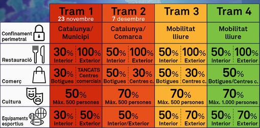 desescalada por tramos Catalunya
